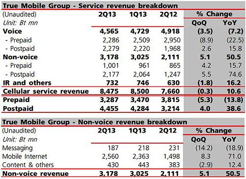 True Service Revenue 2Q13