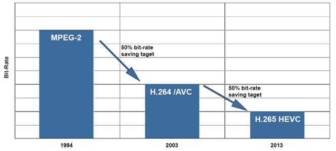 H.265 HEVC compared to MPEG-2 and H.264/AVC
