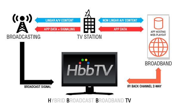 HbbTV broadcast and broadband