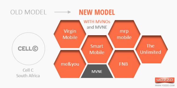 MNO Cell Cs MVNO Model