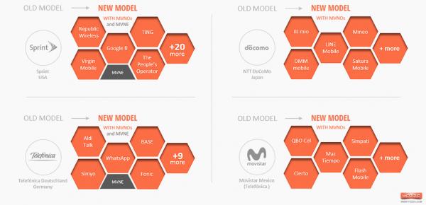 MNO MVNO Multi-brand multi-Segmentation models