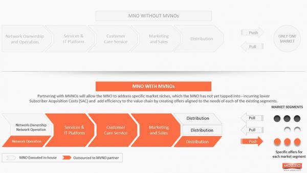 MNO with MVNO market approach