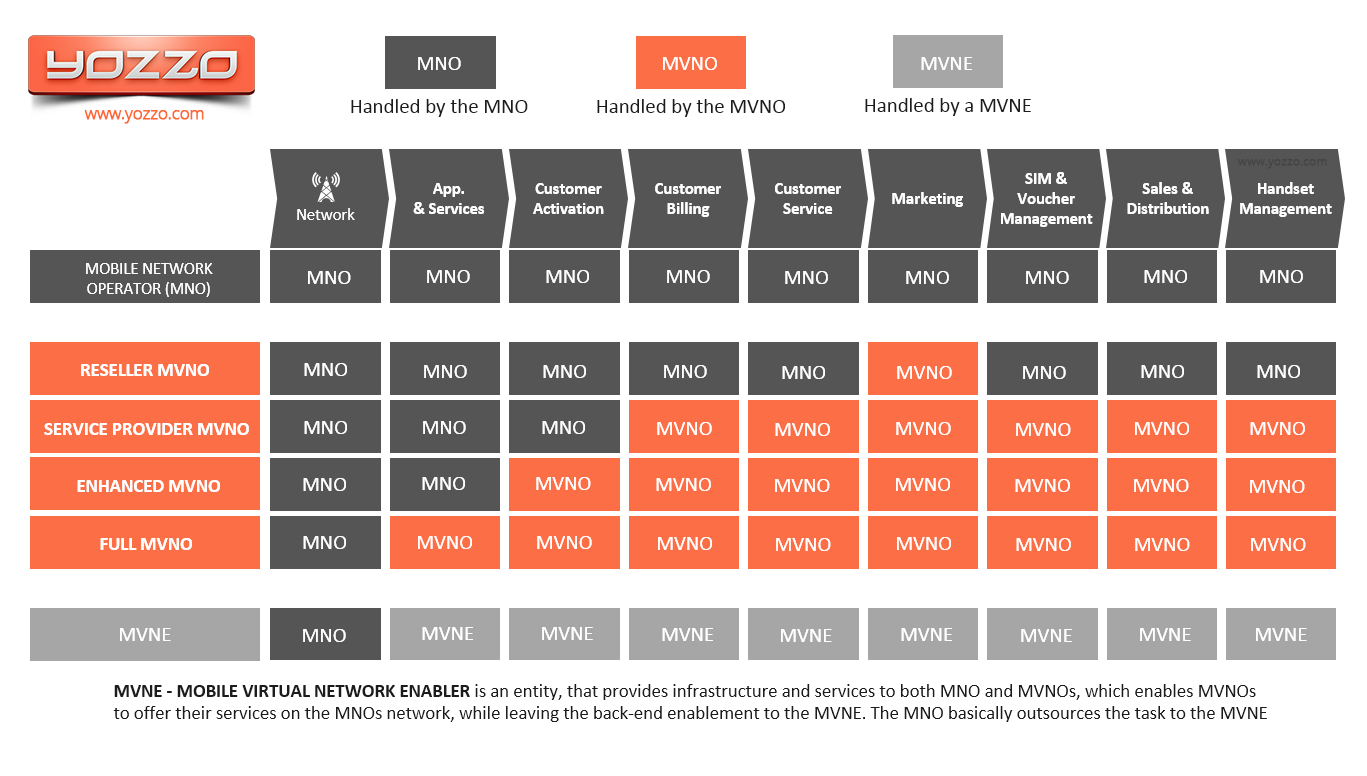 Types of MVNO and operational models