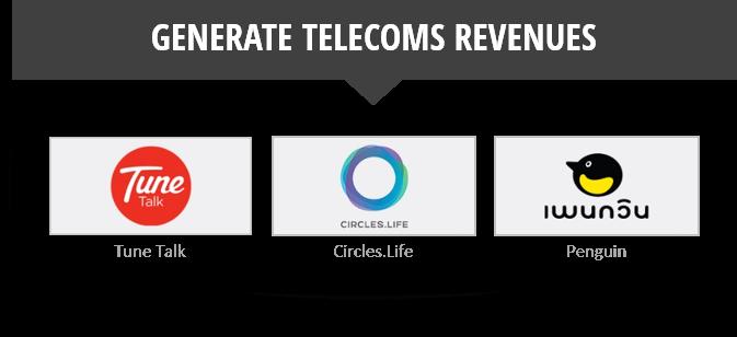MVNOs Generating telecoms revenue