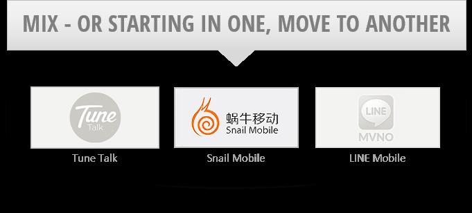 MVNO upsell cross-sell and generate telecom revenue