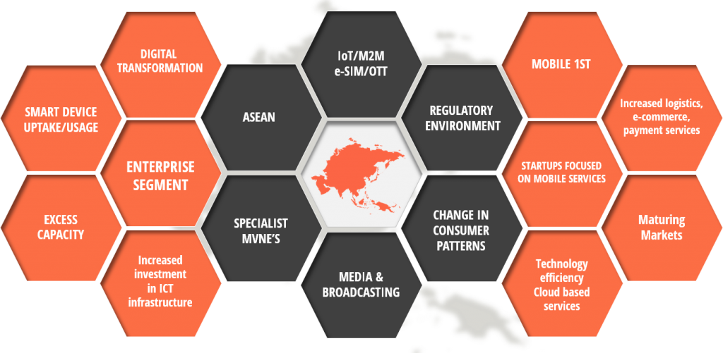 MVNO opportunities APAC