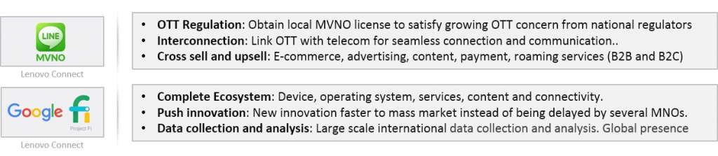 OTT MVNOs Google Fi and LINE