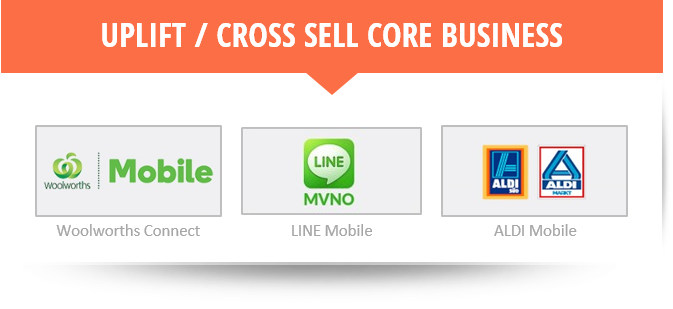 MVNOs: Uplift or Cross-sell core business