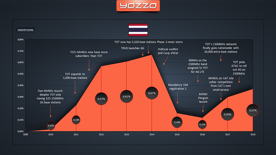 Thailands MVNO Market 2018 History
