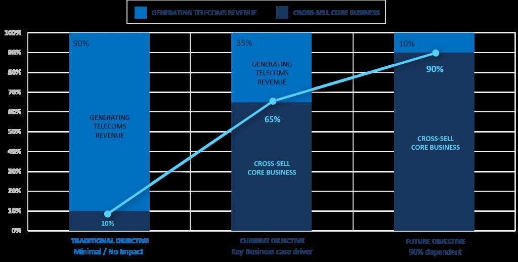Change in MVNO revenue streams