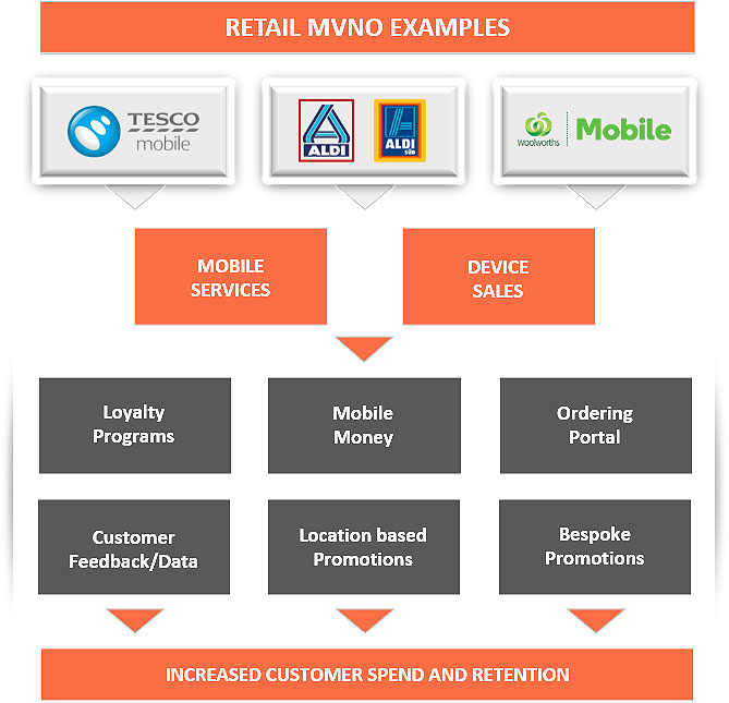 Example: Retail MVNO Cross-selling