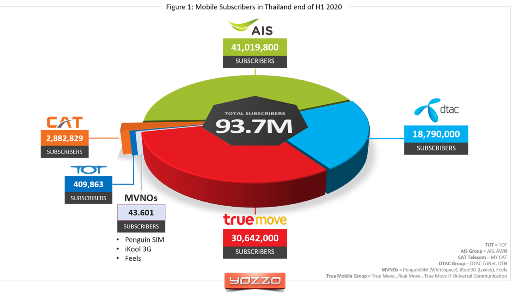 Mobile subscribers Thailand H1 2020