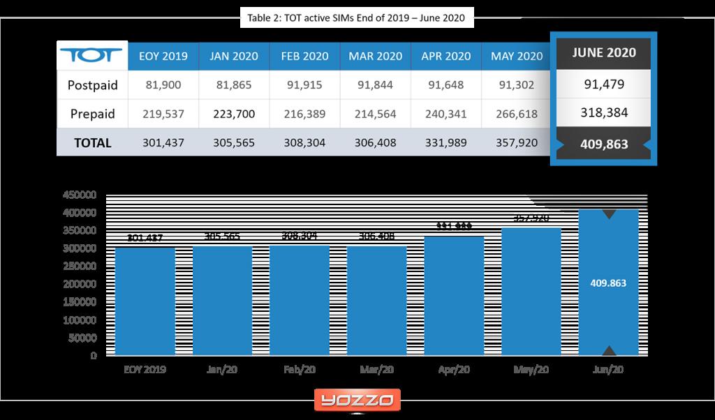 TOT-mobile-subscribers-June-2020