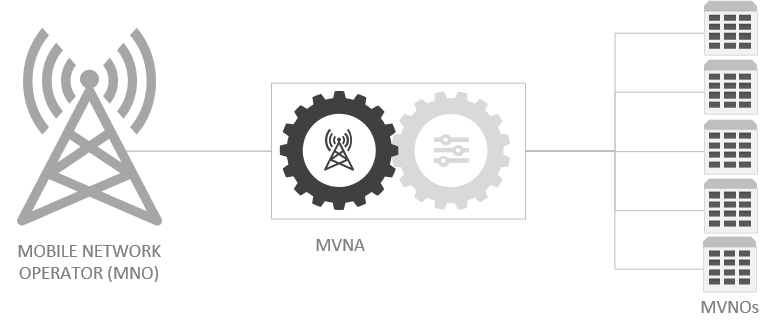 What is a MVNA Mobile Virtual Network Aggregator