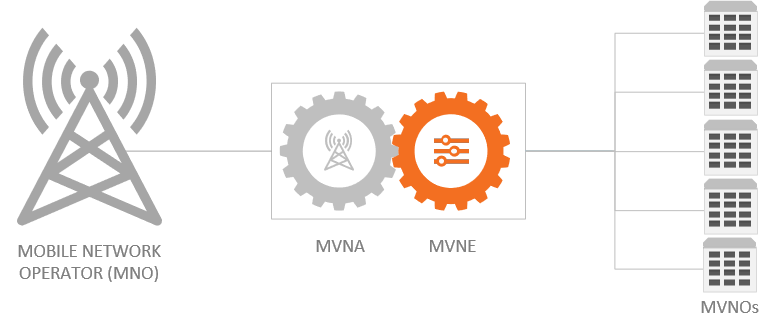 What is a MVNE Mobile Virtual Network Enabler
