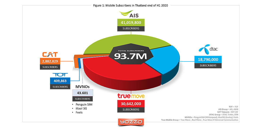 Mobile operators and MVNO subscriber status in Thailand H1 2020