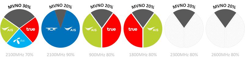 900MHz 1800MHz 2100MHz 2300MHz 2600MHz MVNO capacity Thailand