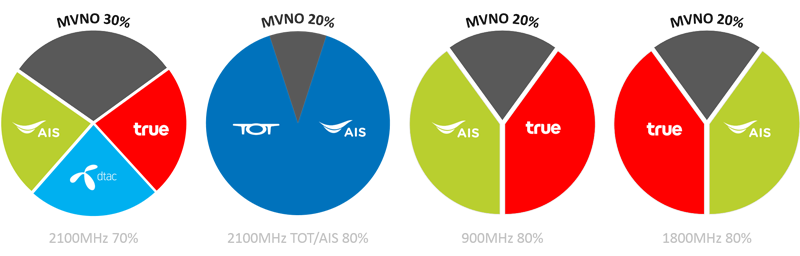 MVNO ไทยในยุค 900 1800MHz 2100MHz MVNO capacity