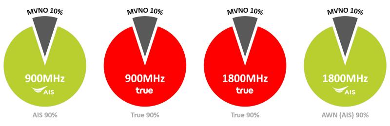 900 1800MHz MVNO capacity MVNO