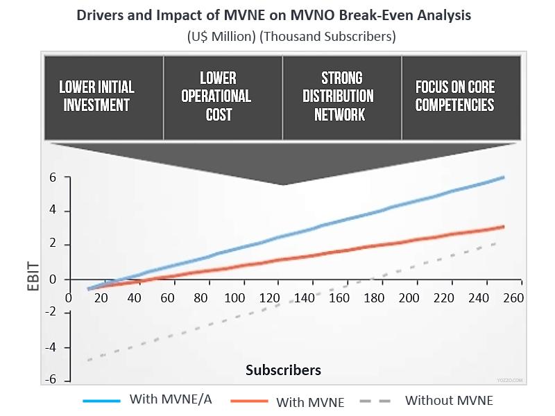 MVNA and MVNE drives MVNO growth
