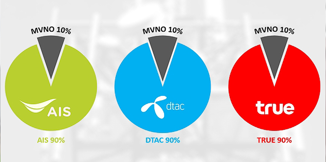Unused MVNO network capacity in Thailand
