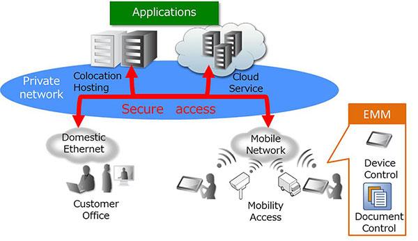 NTT Communications MVNO setup in Thailand