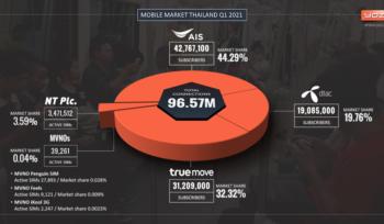 Thailand's Mobile Market Q1 2021