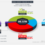 Yozzo Mobile Market Shares in Thailand Q1 2021