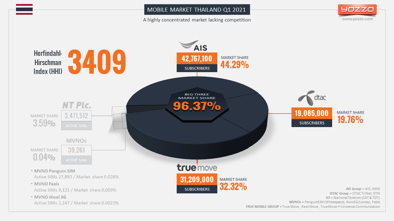 Yozzo Thailand's Mobile Market Herfindahl Hirschman Index (HHI) Q12021