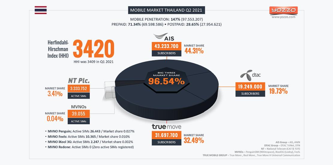 Thailand's Mobile Market Q2 2021