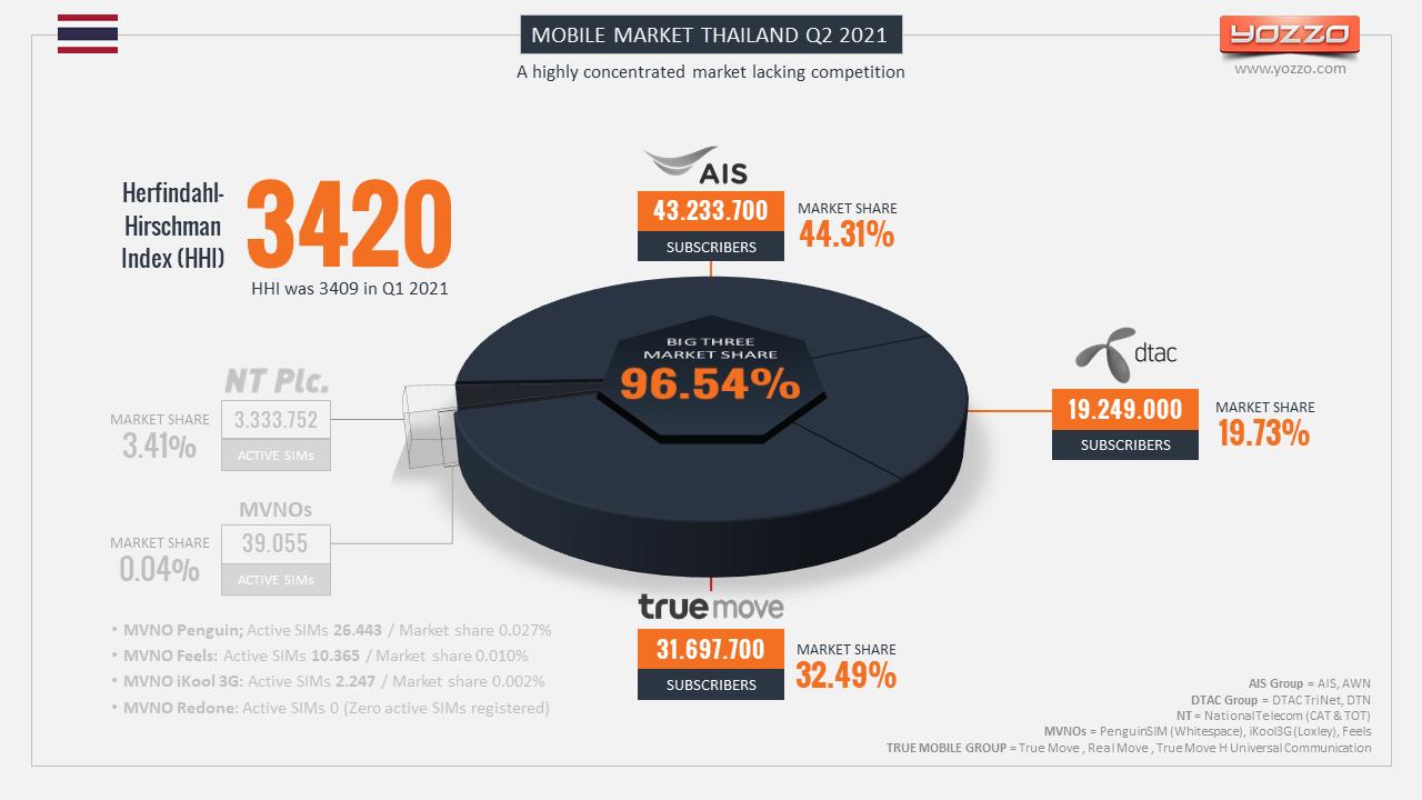 Thailand's Mobile Market Herfindahl Hirschman Index (HHI) Q2 2021